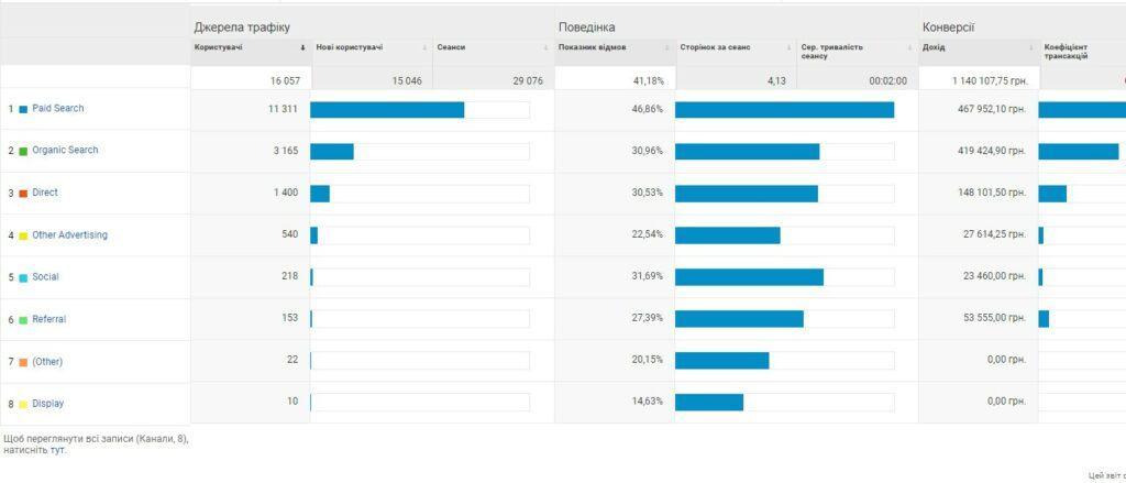 Як виглядає електронна торгівля Google Analytics