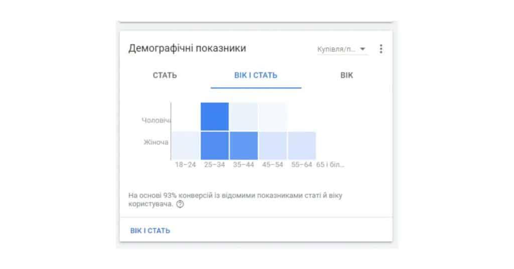 демографія гугл реклами